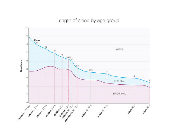 About Sleep Health - Graph