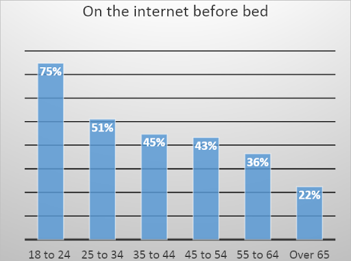 on-internet-before-bed