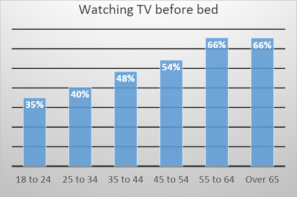 watching-tv-before-bed